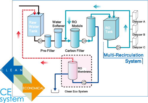 【reverse Osmosis Purified Water Production Equipment