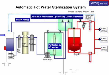 【reverse Osmosis Purified Water Production System Miz